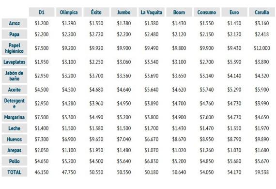 Los 12 productos de la canasta familiar m s baratos en for Estanques de geomembrana precios en colombia
